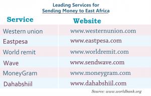 Services For Sending Money To Kenya Uganda Tanzania East Africa
